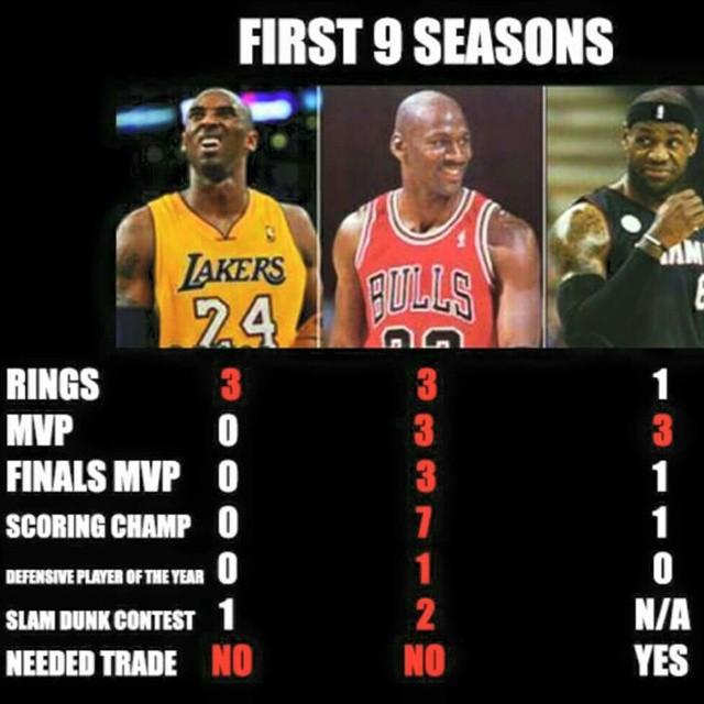 Why is there even a debate? #GOAT #MichaelJordan #MJ #LeBronJames #KobeBryant #GreatDebate #TBT #NBA #Playoffs #Greatness #Statistics #ThrowbackTuesday #Basketball #NumbersDontLie
